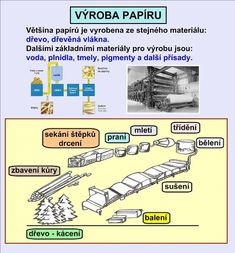 PRŮMYSL :: Béčko-Tc Montessori, Homeschool, Earth, Learning, Historia, Chemistry, Studying, Teaching, Homeschooling