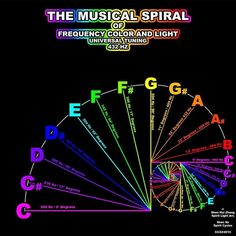 Musical Spiral of Frequency Color and Light. Fibonacci spiral of tuning. Fibonacci Spiral, Fibonacci Golden Ratio, Geometry Art, Geometry Tattoo, Sacred Geometry Symbols, Sound Healing, Healing Herbs, Music Therapy, Music Lessons