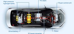 Automakers entrenched in fuel cell hydrogen are succumbing to physics and going electric | Electrek