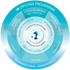 The IB Diploma Programme (DP) is an academically challenging and balanced programme of education with final examinations that prepares students, aged 16 to 19, for success at university and life beyond. It has been designed to address the intellectual, social, emotional and physical well-being of students. The programme, has gained recognition and respect from the world's leading universities.