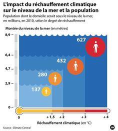 L'impact du réchauffement climatique sur le niveau de mer et la population.   #ClimateChange #infographie