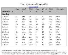 Transponointitaulukko - duurisävellajit