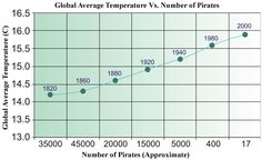 pirate correlation