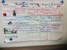 GLAD Process Grid pillars at school primary Citizenship unit Glad Strategies, Teaching Strategies, Whole Brain Teaching, Teaching First Grade, Teaching Activities, Teaching Reading, Teaching Ideas, Kindergarten Social Studies, Kindergarten Classroom