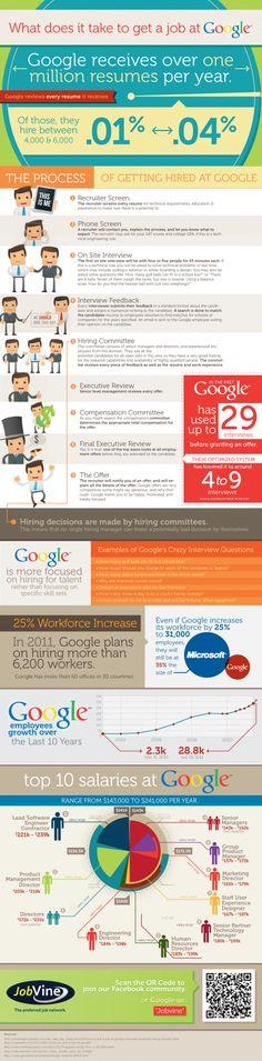 Get a Gig at Google! An Inside Look at the Hiring Process