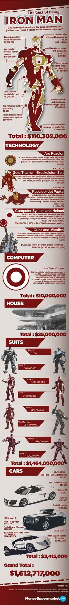 Here's How Much It Would Cost to Be Iron Man - A great little cost analysis of the true cost of being Iron Man!      Link found at : http://gizmodo.com/5929926/heres-how-much-it-would-cost-to-be-iron-man#
