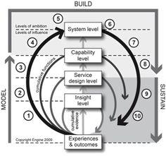 design-led change the Hoops model