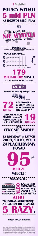 """Odpowiedź FANA PLAY w obronie przed argumentami T-Mobile (infografiką """"równo prawda"""", tezą, że """"Każdy Polak podarował Play 123 zł"""")  """"Kozactwo"""" ;)  wJfEcS6.jpg (680×4176)"""