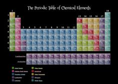 In addition to the information contained within the periodic table of elements, the following articles may be helpful if you are writing a report about an element or. Description from the-works.net. I searched for this on bing.com/images