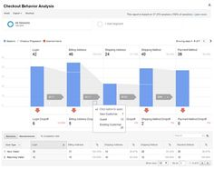 Checkout behavior analysis report