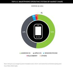 Nielsen Q1 2014 US smartphone market share