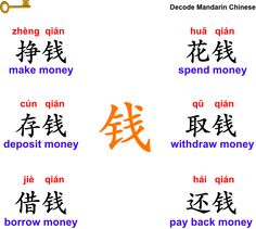 Decode Mandarin Chinese - Learn Mandarin Chinese much easier, faster and better in less time. Basic Chinese, How To Speak Chinese, Learn Chinese, Chinese Phrases, Chinese Sentences, Chinese Alphabet Letters, Write Chinese Characters, Chinese Course, Chinese Pinyin