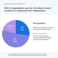 💭Taliban captures provincial capital Zaranj as US forces continue their withdrawal. Of 345 respondents, 52% of respondents say the US military should continue its withdrawal from Afghanistan. Should the US military continue its withdrawal from Afghanistan? Political Ideology, Politics, Poll Questions, Opinion Poll, Trending Topics, This Is Us, Afghanistan, Alabama, Warehouse