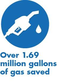 8/23/12: Did you know that drivers in The EV Project have saved 1,694,726 gallons of gas so far? That's 30,595 gallons per day!