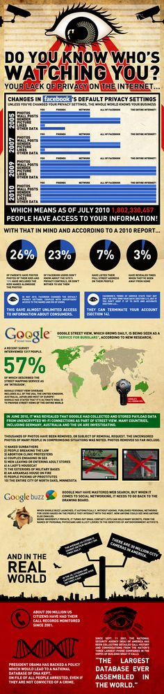 Do You Know Who Is Watching You – Internet Privacy [Infographic]