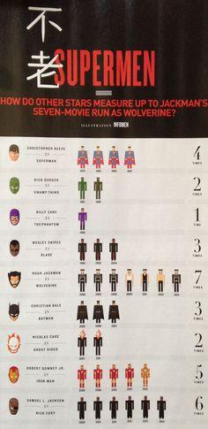 funny-chart-Hugh-Hackman-Wolverine-times