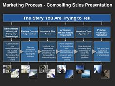 Leverage a compelling Investor presentation template to raise seed capital, angel or VC funding from the investor presentation template. Sales Presentation, Presentation Templates, Website Proposal, Business Canvas, Marketing Process, Sales Process, Investors, To Tell, How To Introduce Yourself
