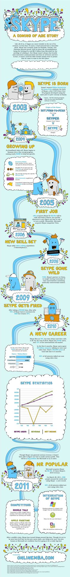 Infographic on the History of Skype