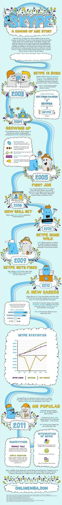 Skype'i ajaloost. Skype'i ühed loojad olid muide eestlased. :)