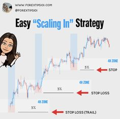 Stock Investing, Investing In Stocks, Investing Money, Trade Market, Stock Market, Swing Trade, Forex Strategies, Stock Trading Strategies, Forex Trading Tips