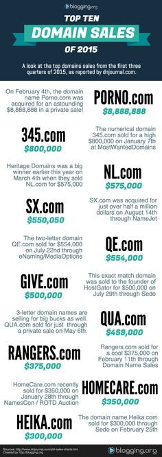 Top 10 Domains Sales of 2015 #Infographic