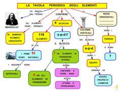 Mappa concettuale l 39 atomo atomo chimica studenti chimica pinterest - Numero elementi tavola periodica ...