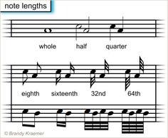 Recorrido ilustrado de partituras: Parte 1: Longitud de notas musicales