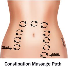 If you have long-term constipation problems, an abdominal massage can help. The message takes around 10 to 20 minutes, and can be done while you are standing, sitting or lying down. These massages can reduce the need for the regular use of laxatives, and can relieve flatulence. Abdominal massage is not recommended for everybody, so speak to your doctor first. Pregnant woman should not get a massage and neither should someone with a history of malignant bowel obstructions Group E