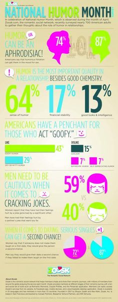 Did you know ... humor is an aphrodisiac! This April, I'm the spokesperson for Zoosk's Humor Survey. After surveying 700 Americans, here's what we found in honor of National Humor Month.