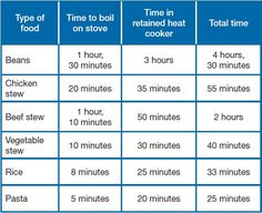 Heat-retention cooking - Solar Cooking