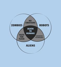 Because you need to know where you stand. Zombie, Alien, Robot venn diagram t-shirt for men and women. Hilarious graphic tees from SnorgTees.