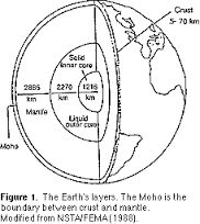 earth diagram to label
