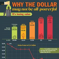 Why the dollar may not be all-powerful, It's losing value.