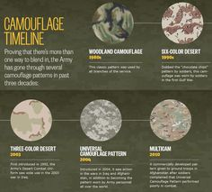 The progression of Camo BDU's throughout time.