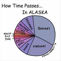 Alaska time