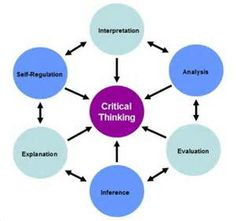 what are the importance and benefits of critical thinking skills  critical thinking bing images
