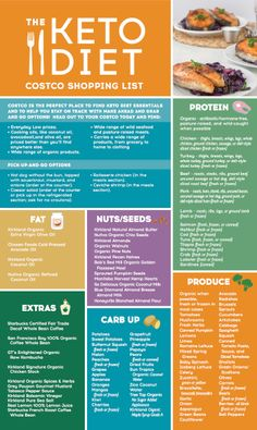 The Keto Diet Costco Shopping Guide #ketodietbook
