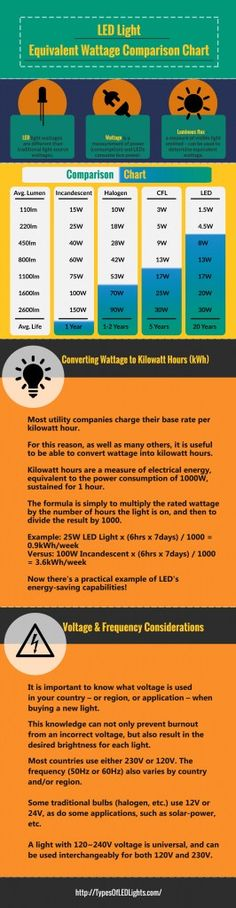 Switching to LED lighting is made easy by this infographic chart that compares traditional light wattages to their equivalent LED light wattages. Chart Infographic, Traditional Lighting, Led Technology, Room Lights, Make It Simple, Bed Room, Cabin, House, Ideas