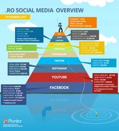 statistici social media romania - octombrie 2017