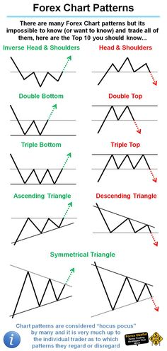 Head and Shoulders Pattern - Trading Stocks - Ideas of Trading Stocks - There are many Forex Chart patterns but its impossible to know (or want to know) and trade all of them here are the Top 10 you should know Forex Trading Basics, Learn Forex Trading, Forex Trading Strategies, Forex Strategies, Analyse Technique, Stock Charts, Stock Market Chart, Online Trading, Intraday Trading