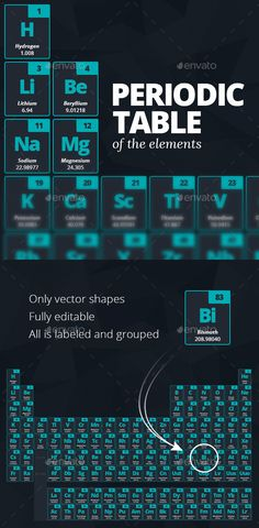 Periodic Table of the Elements 2015