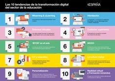10 tendencias para la Transformación Digital en Educación