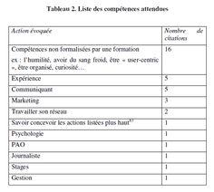 Étude sur les compétences attendues des premiers Community Managers (France, 2011) par Stenger & Coutant.