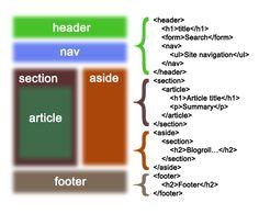 Html Sitemap, Student Portal, I Site, Header