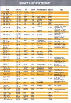 Old Testament Timeline Chart Kings Bible Study Notebook, Bible Study Tools, Bible Study Journal, Scripture Study, Catholic Bible, Hebrew Bible, Bible Scriptures, Bible Doctrine, Bible Quotes