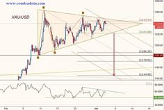 Gold on Daily Chart