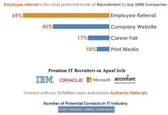 Authentic Employee Referral : Employee referral is the most preferred mode for recruitment by top 1000 companies @ 69% followed by 45% from company website, 17% from online fairs & 10% from Print Media | Join.ApnaCircle.com