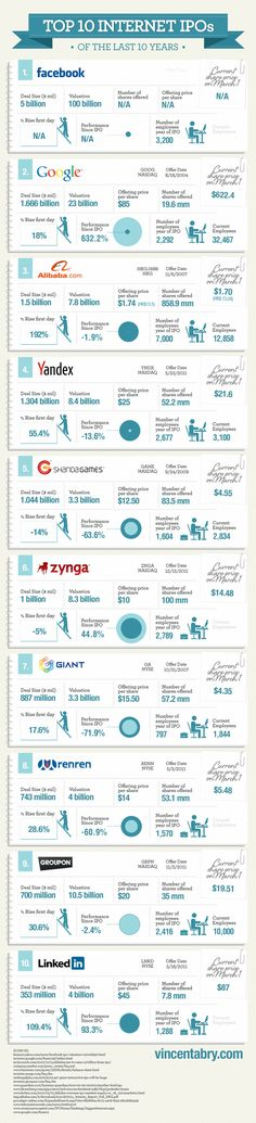 Largest Internet IPOs   Starting and ending: 1. Facebook, Google, Alibaba, Yandex, Shandagames, Zanga, Giant, Renren, Groupon, 10. Linkedin