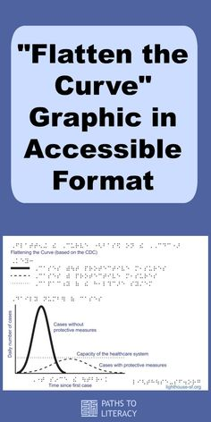 "Make the information about the coronavirus ""Flatten the Curve"" accessible to people who are blind, visually impaired or deafblind with this accessible tactile graphic. Braille Reader, Transcription, Home Schooling, Blind, Literacy, Health Care, Students, Technology, Teaching"