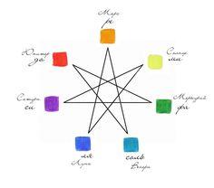 Star of the Magi and the zodiac-color wheel  Aries - red    Taurus - a red-orange    Gemini - orange    Cancer - a yellow-orange    Leo - Yellow    Virgo - yellow-green    Libra - Green    Scorpio - the blue-green    Sagittarius - Blue    Capricorn - the blue-violet    Aquarius - violet    Pisces - a red-violet